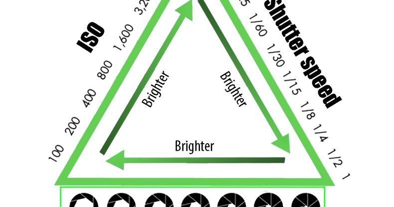 The Exposure Triangle from VeryEasyPhotography
